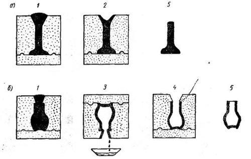 Схемы литья в гипсовых формах