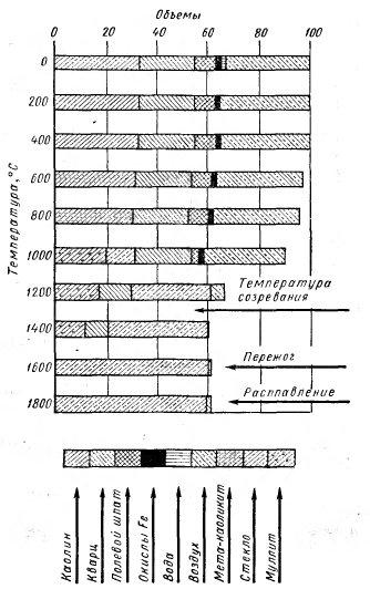 Пример объемного изменения состава в каменном черепке при нагреве